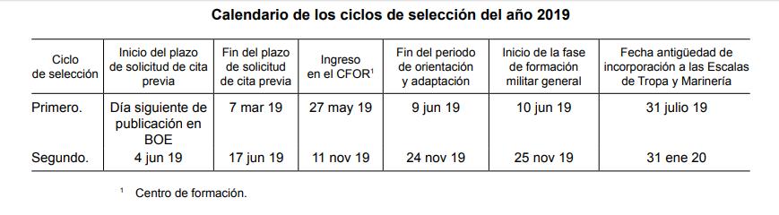 Calendario Oposiciones 2019 Andalucia.Tropa Y Marineria Convocatoria 2019 Ediciones Rodio