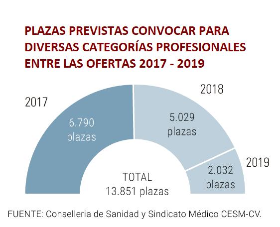 Conselleria de Sanitat Valenciana oposiciones